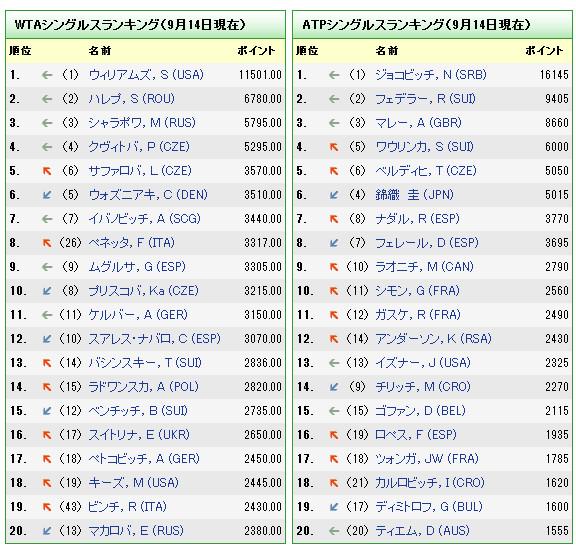 ATP/WTAランキングポイント