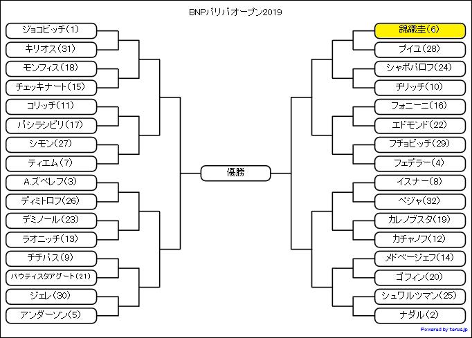 BNPパリバオープン2019シードの位置関係