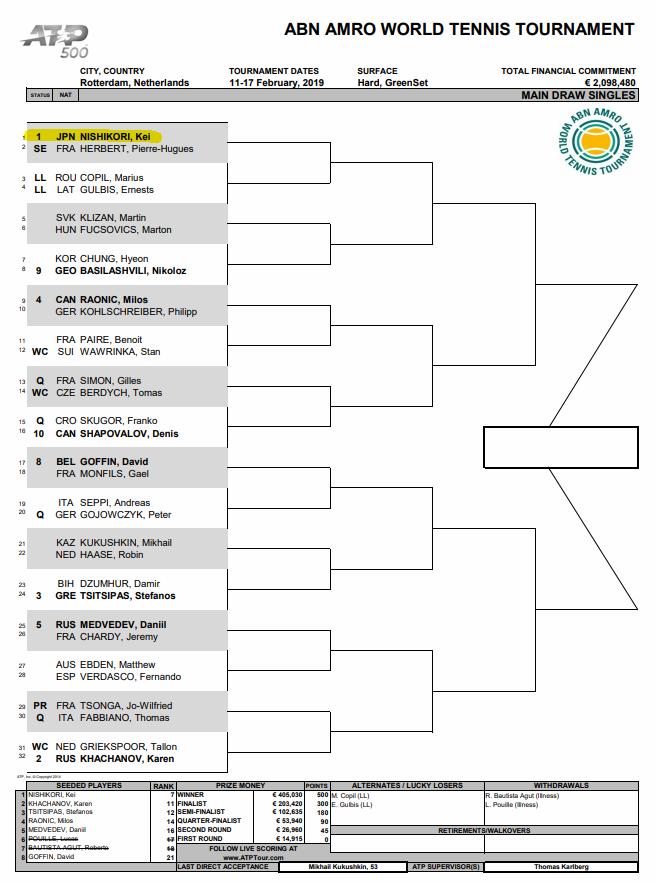 ABNアムロ世界テニストーナメント2019ドロー