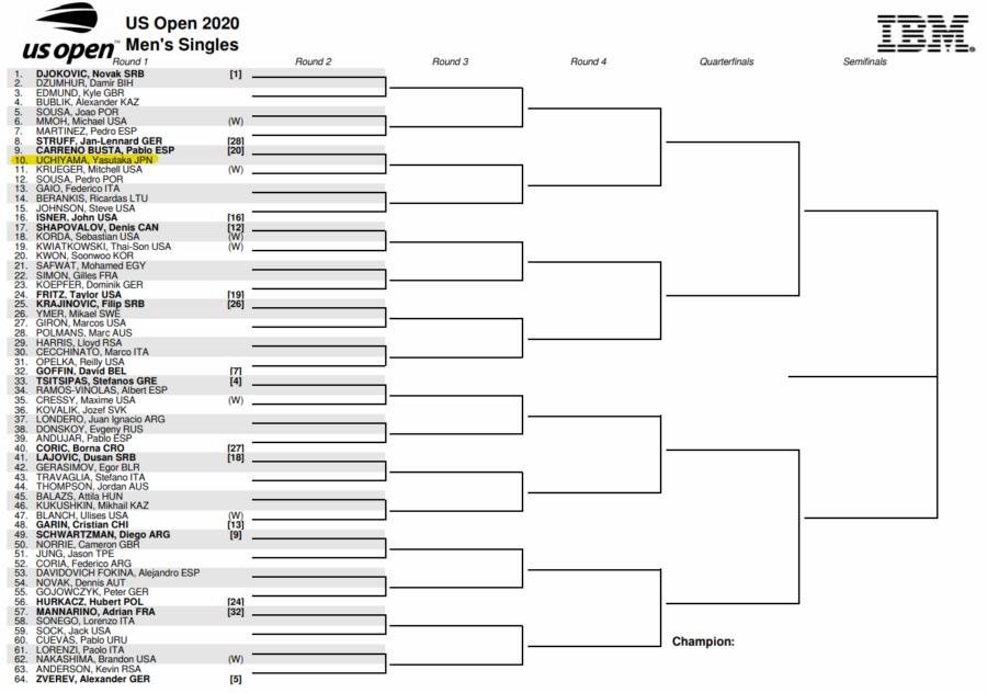 全米オープン2020男子シングルスドロー仮(トップハーフ)
