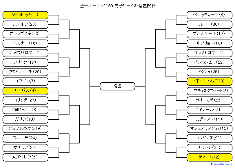 全米オープン2020男子シングルスシードの位置関係