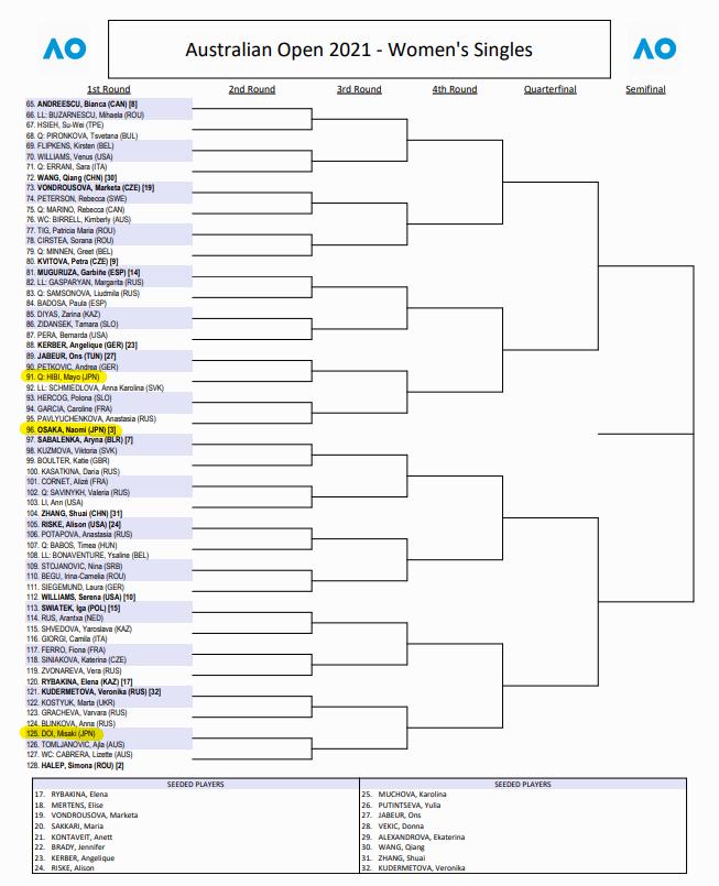 全豪オープン2021女子シングルスドロー(ボトムハーフ)仮2