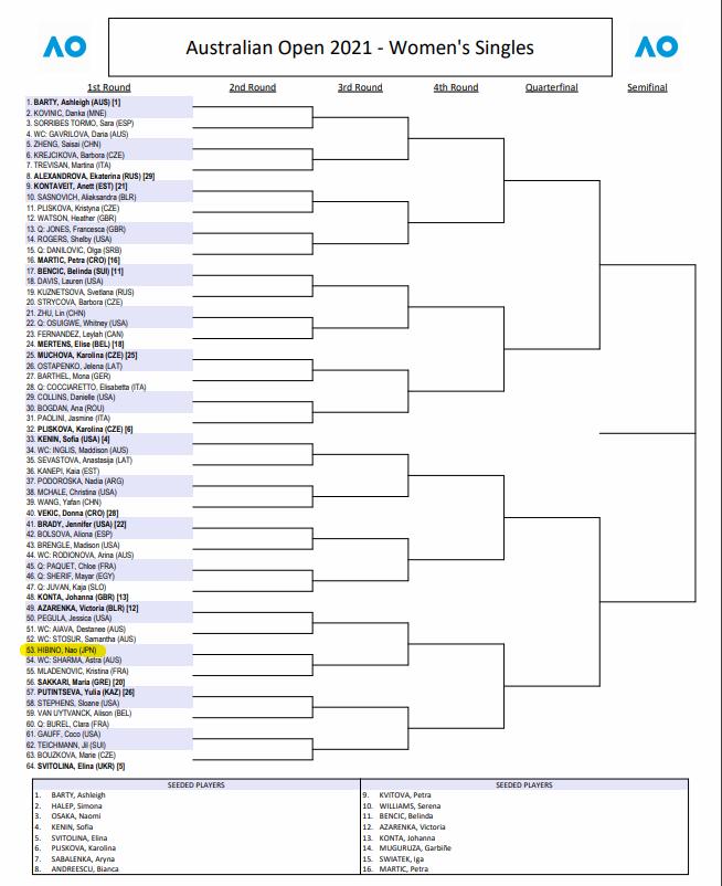 全豪オープン2021女子シングルスドロー(トップハーフ)仮2