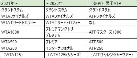 2021WTAツアー格付け対応表
