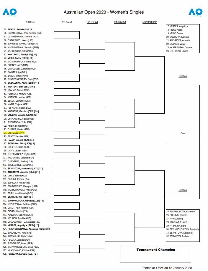 全豪オープン2020女子シングルスドロー確定(ボトムハーフ)