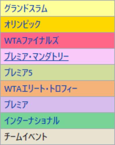 WTAツアー2020カテゴリー格付け(拡大版)
