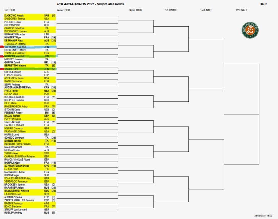 全仏オープン2021男子シングルスドロー(トップハーフ)確定