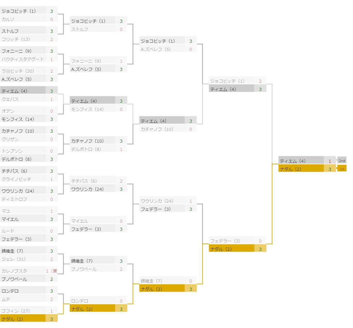全仏オープン2019結果トーナメント表(男子)