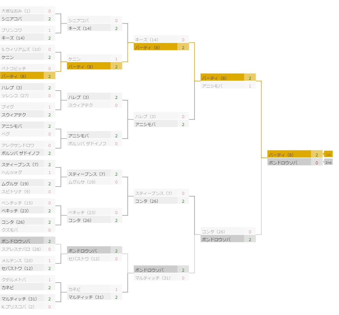 全仏オープン2019結果トーナメント表(女子)