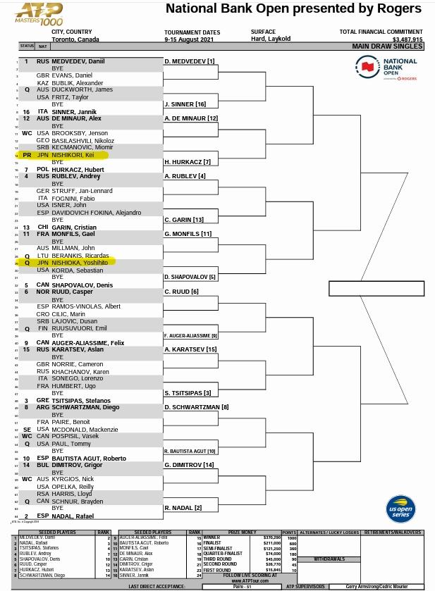 ナショナルバンクオープン2021ドロー(確定)