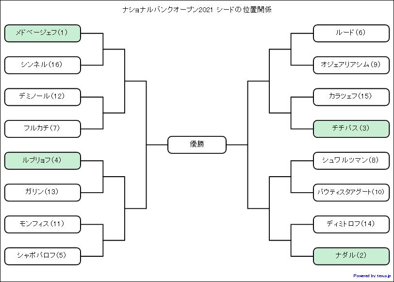 ナショナルバンクオープン2021シードの位置関係